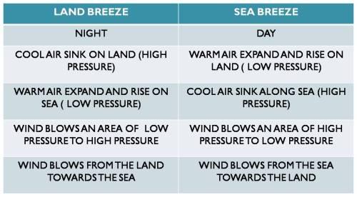 Sea Breeze Land Breeze
