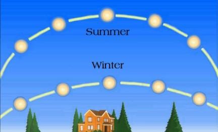 Summer_Sun_Winter_Sun