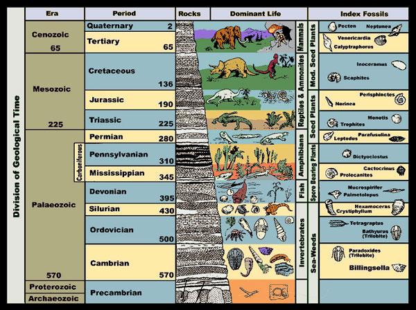 GeologicLayers